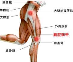 江南市 膝の痛み ランナーズニー